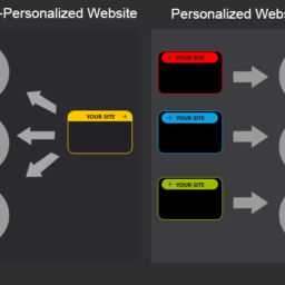 Personalized Content - CRM Driven Website